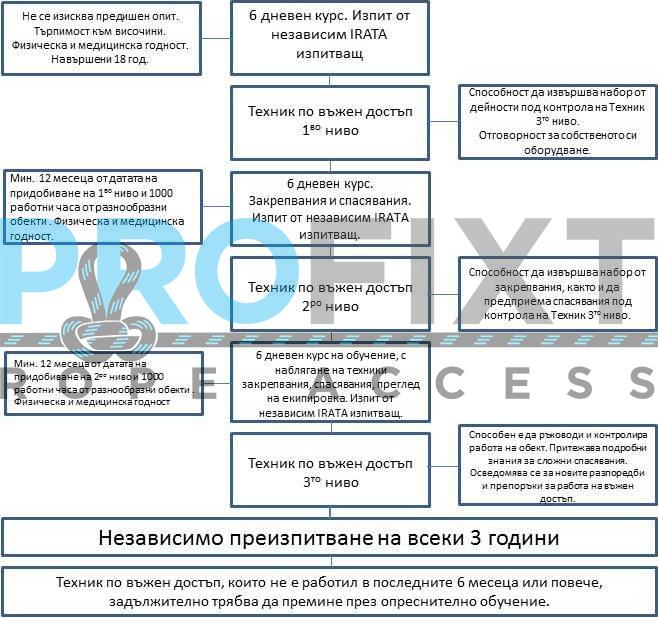 Схема на IRATA